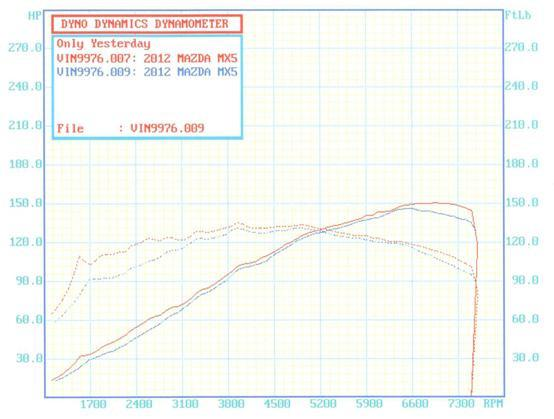 Goodwin Racing Super Q Dyno Sheet