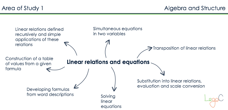 Linear relations and equations - Transposition
