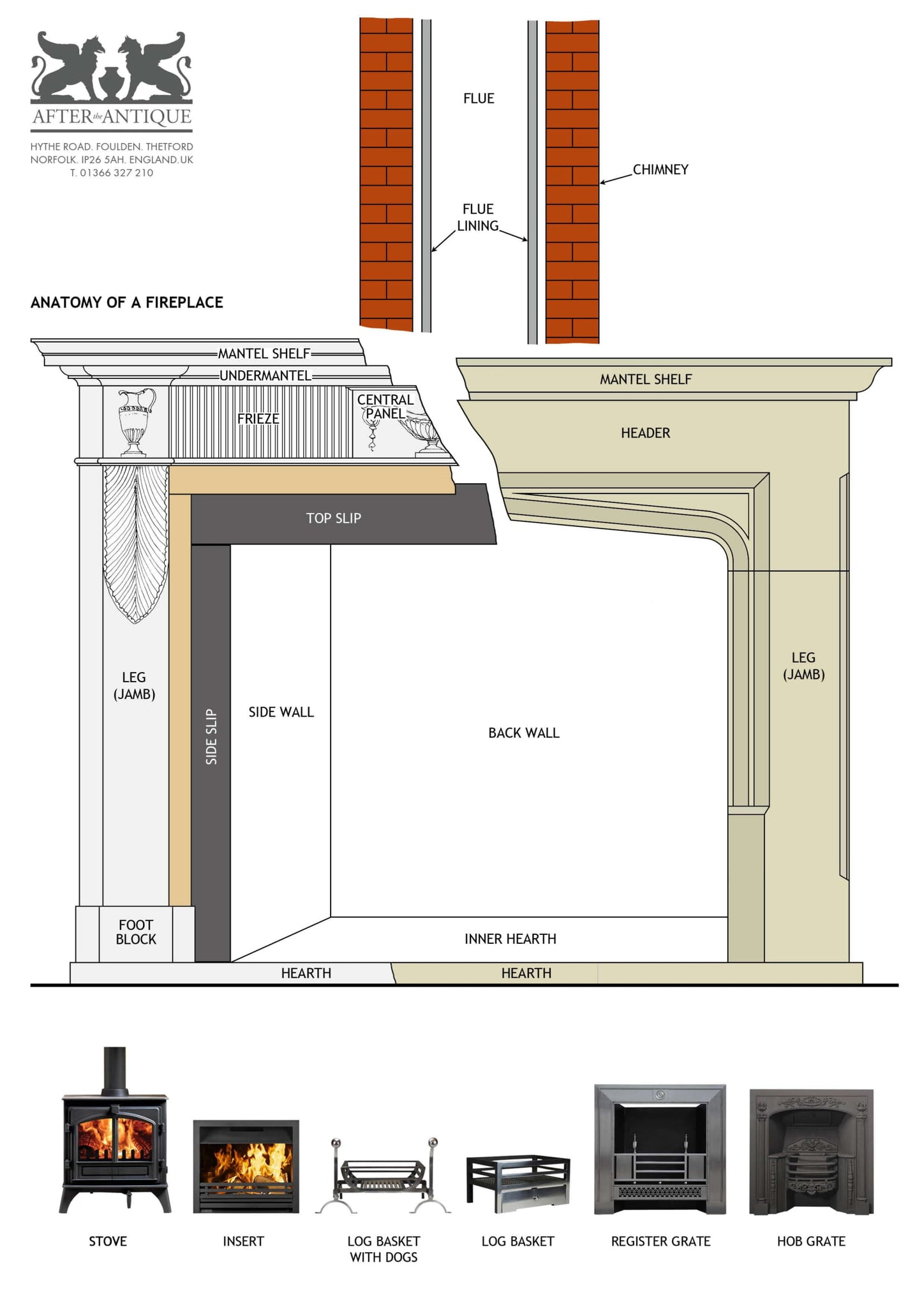 Anatomy Of A Fireplace After The Antique