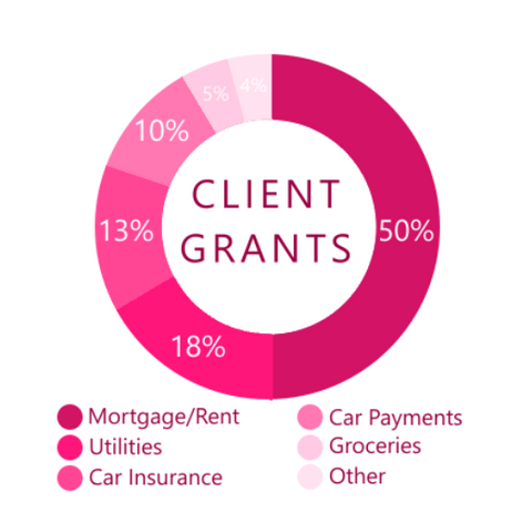 Graphic showing where donations to the Shades of Pink Foundation are distributed to women undergoing breast cancer treatment. Source: Shades of Pink Foundation home page