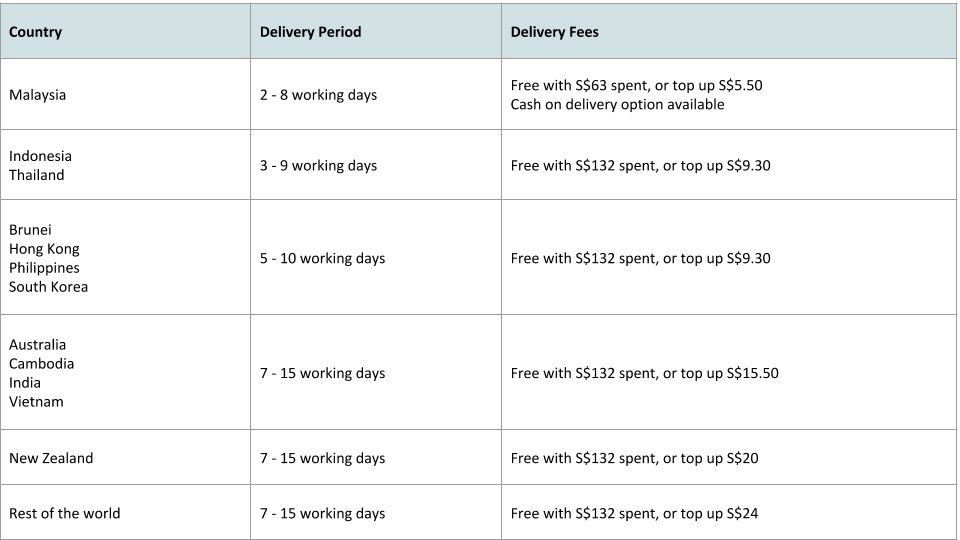 FUNFIT Delivery Options