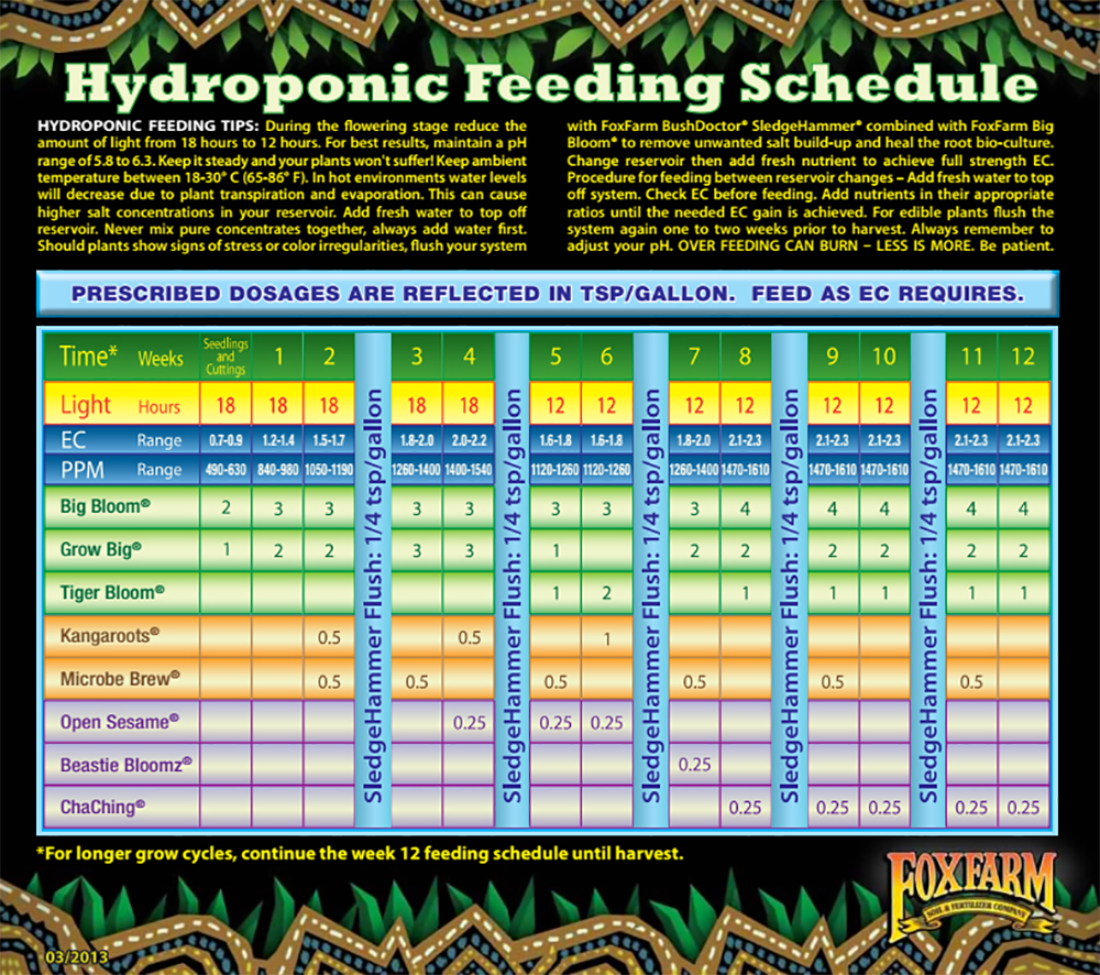 Feed charts urbanrootstampa for House and garden feeding schedule
