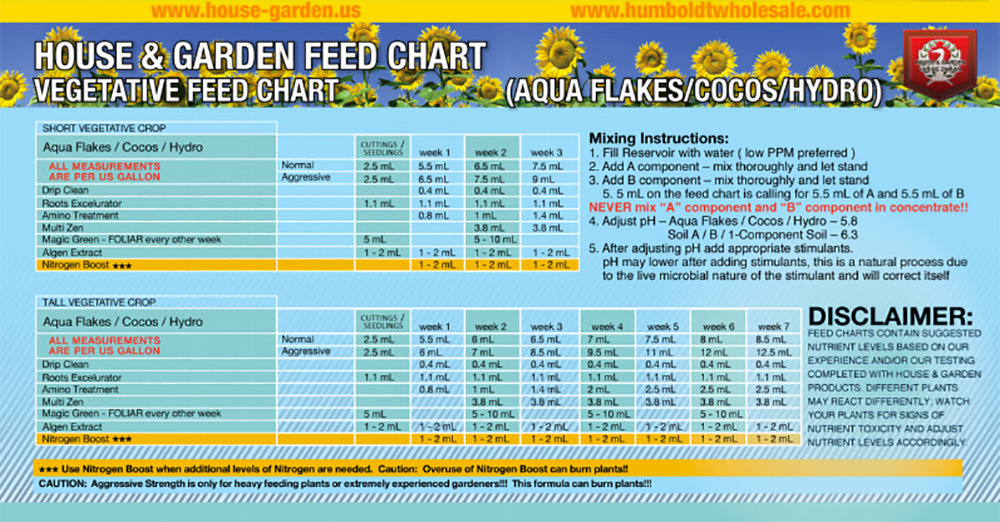 House and garden feed chart soil fasci garden - House garden nutrient calculator ...