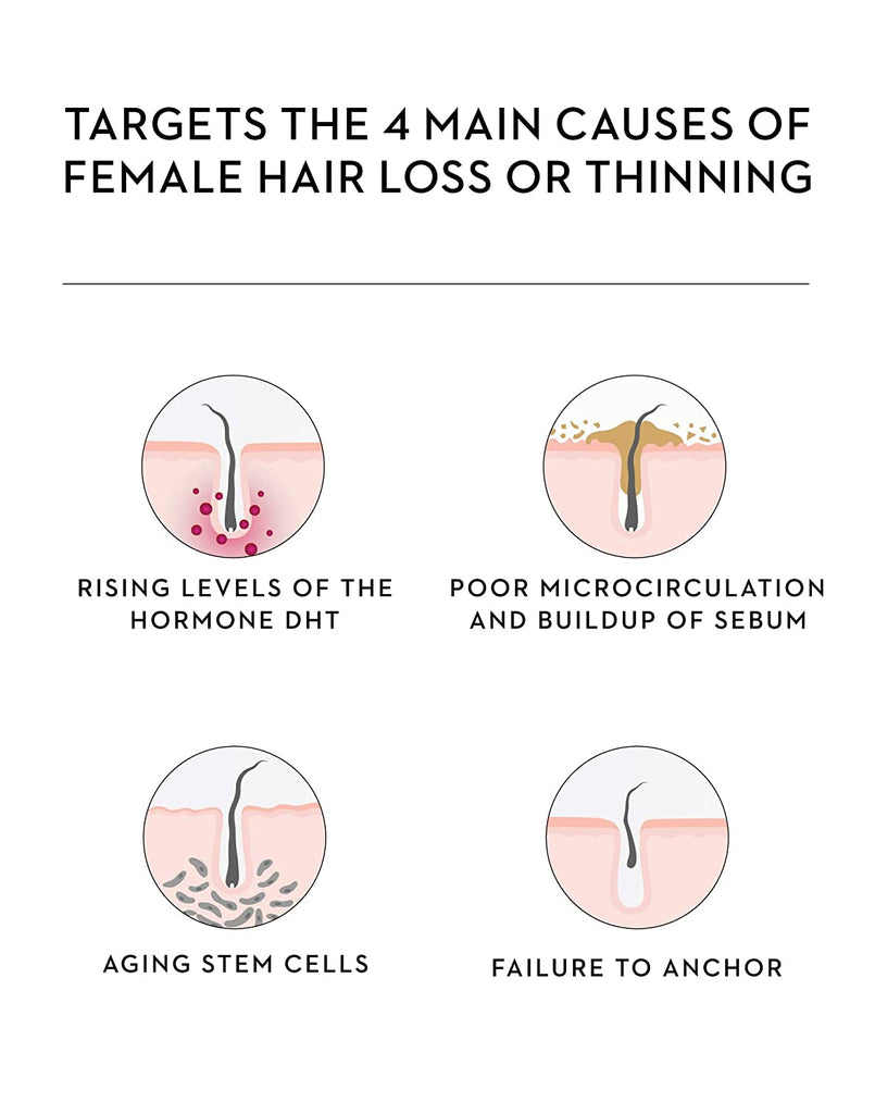 BioRepair-8 targets the 4 main causes of female hair loss or thinning: rising levels of the hormone dht, poor microcirculation and buildup of sebum, aging stem cells and failure to anchor.