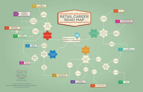 Connect Plus Retail Career Map