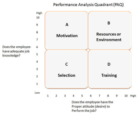Performance Quadrant