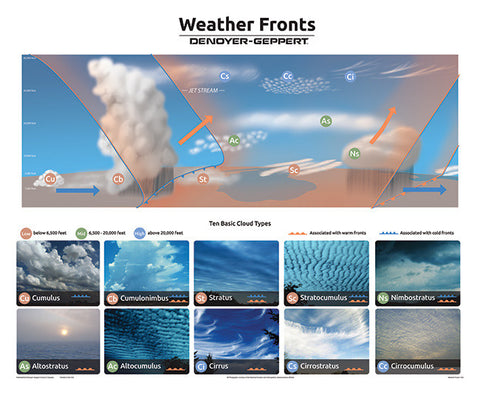 1932-10  Weather Fronts