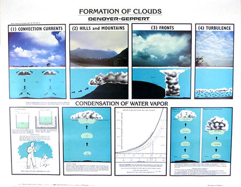 1933-10  Formation of Clouds