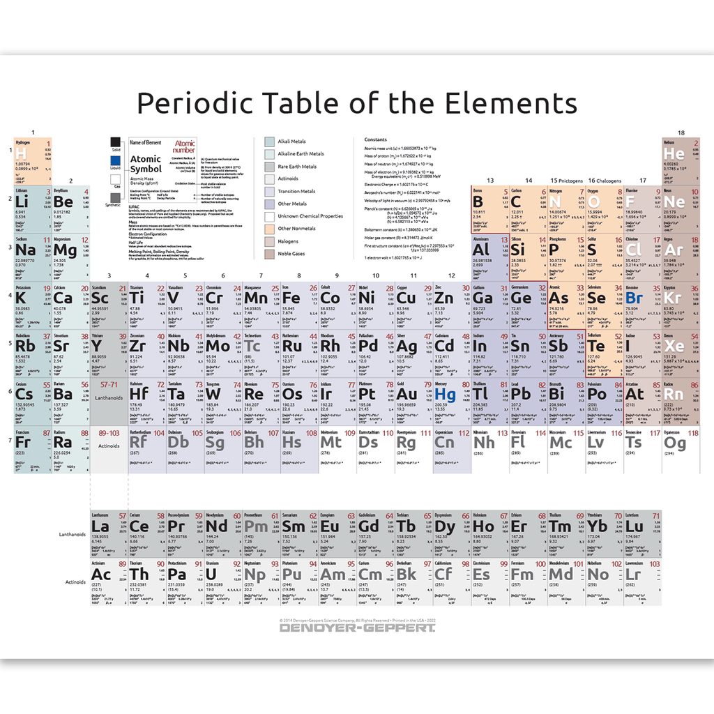 2023 10 Periodic Table Of The Elements Complete Form Denoyer