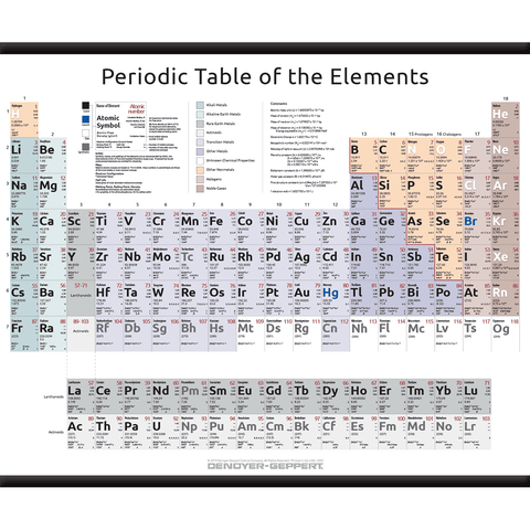 2023 Periodic Table of the Elements – Complete Form