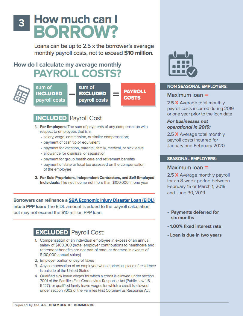 Template to calculate average monthly payroll costs to see how much you can borrow from the CARES act