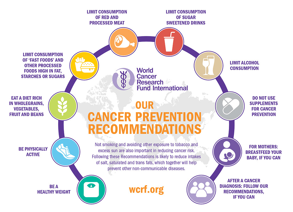 Cancer Prevention Methods