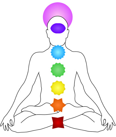 Yoga symbols and meanings - chakras