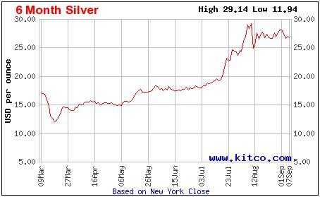Rise in Silver Price