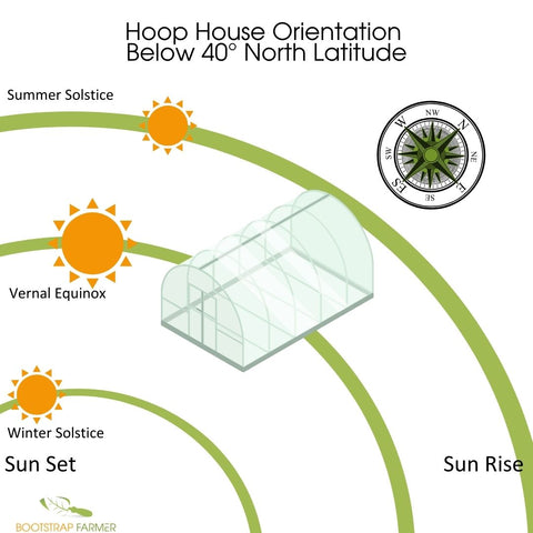 Hoop House Orientation South