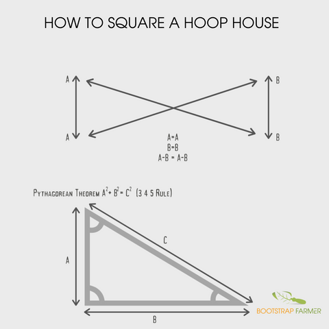 Squaring a Hoop House