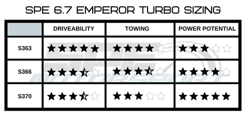SPE Emperor Turbo Sizing Chart