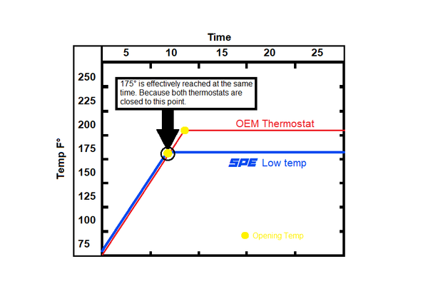How does a thermostat work graph
