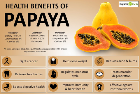 Fakta papaya