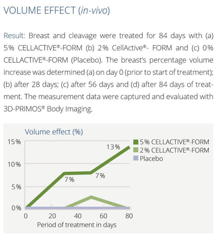 pureganic breast cream volume effect