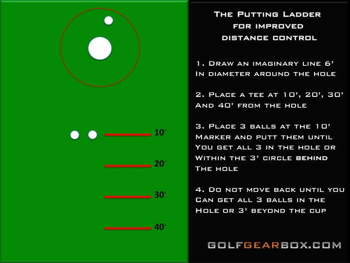 Putting Tips: Improving Distance Control