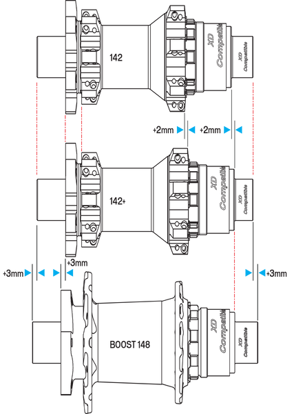 Diagram of wheel hubs