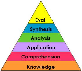 Bloom's Taxonomy: Has Knowledge Become Outdated?