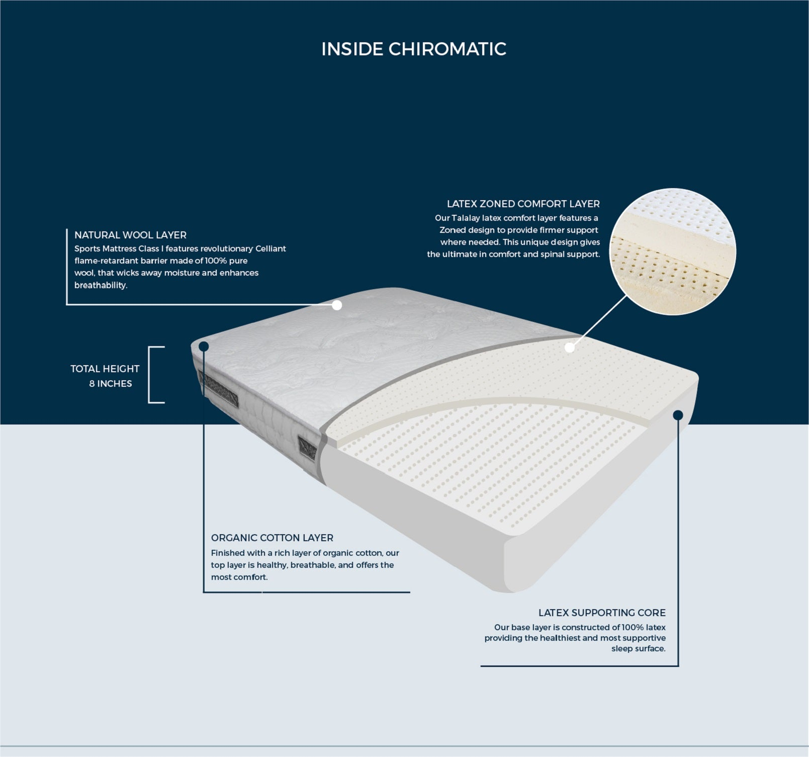 natural latex is the most luxurious sleep surface our 100 natural american talalay latex adapts to every curve of your body for comfort and - Talalay Latex