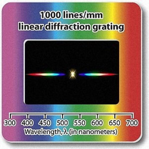 "Diffraction Grating Slide-Linear 1000 Lines/mm 2x2""-Pack of 10"