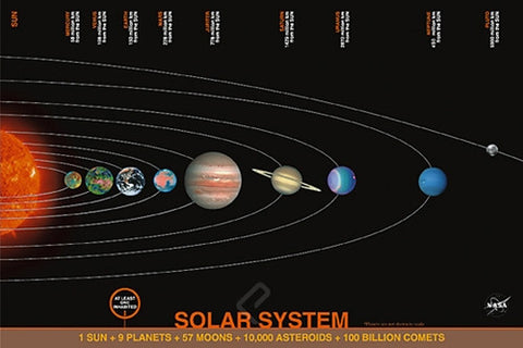 The Aligned Planets of Our Solar System - Astronomy Poster, 24x36