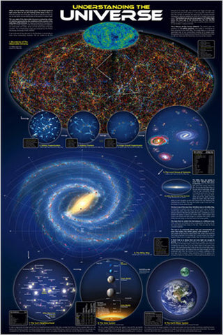 Understanding the Universe - Astronomy Poster, 24x36