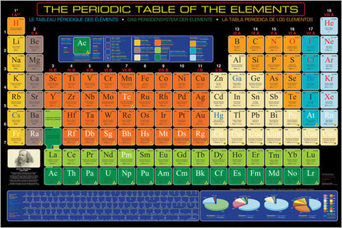 Periodic Table of the Elements - Chemistry Poster, 24x36