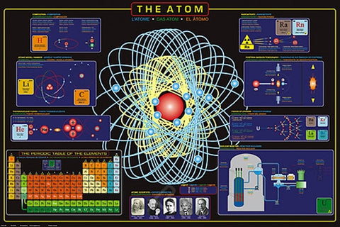 Basics of the Atom - Chemistry Poster, 24x36