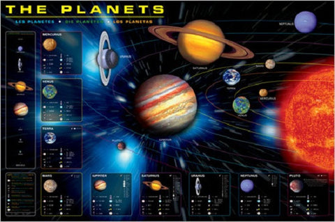 The Planets - An Informational Astronomy Poster, 24x36