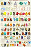 Laminated Introduction To Minerals Poster 24x36 Geology