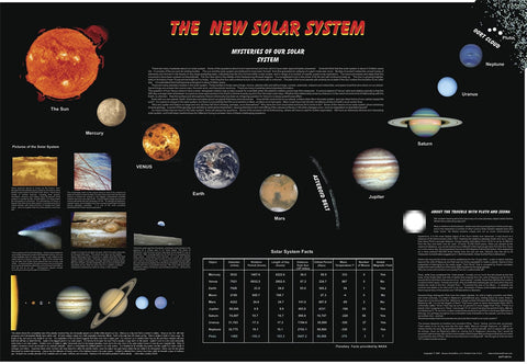 New Solar System Laminated Poster 26 x 37.5