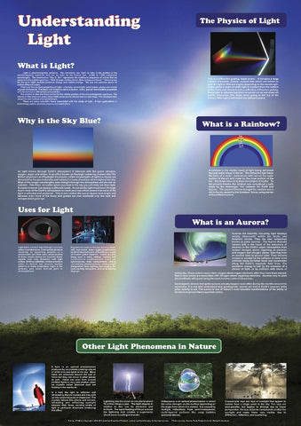 Understanding Light and Its Properties - Physics Poster, 38x26""