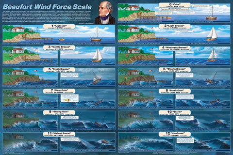 Laminated Beaufort Wind Force Scale Poster 24x36 Weather