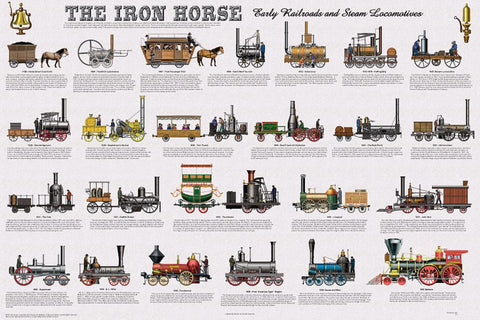 Laminated - Iron Horse - Railroad/Train Transportation History Poster/Chart 24x36