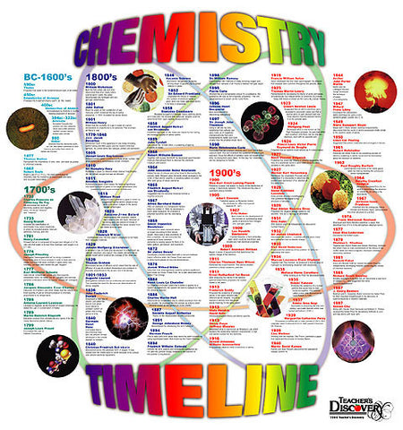 History of Chemistry - Hanging Timeline Poster 30 x 32 inches