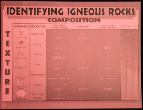 Igneous Rocks Student Reference Sheet pk/10
