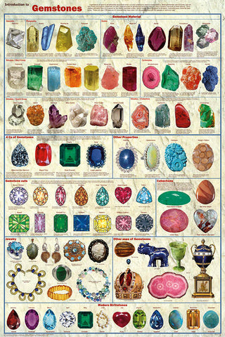 Introduction to Gemstones Poster,  24x36""