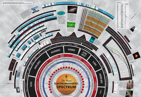 The Visual Electromagnetic Spectrum - Physics Science Poster, 39x27""