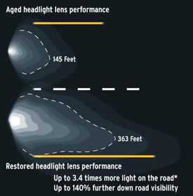 LensBright UV headlight lens restore performance