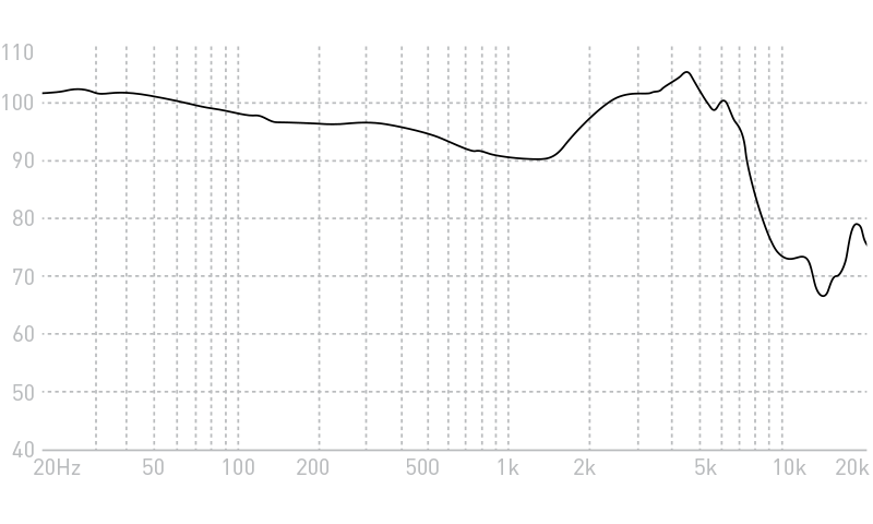 Advanced 747 Active Noise-Cancelling In-ear Monitors Frequency Response Graph