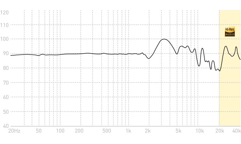 Advanced Alpha Planar Magnetic Headphones Frequency Response Graph