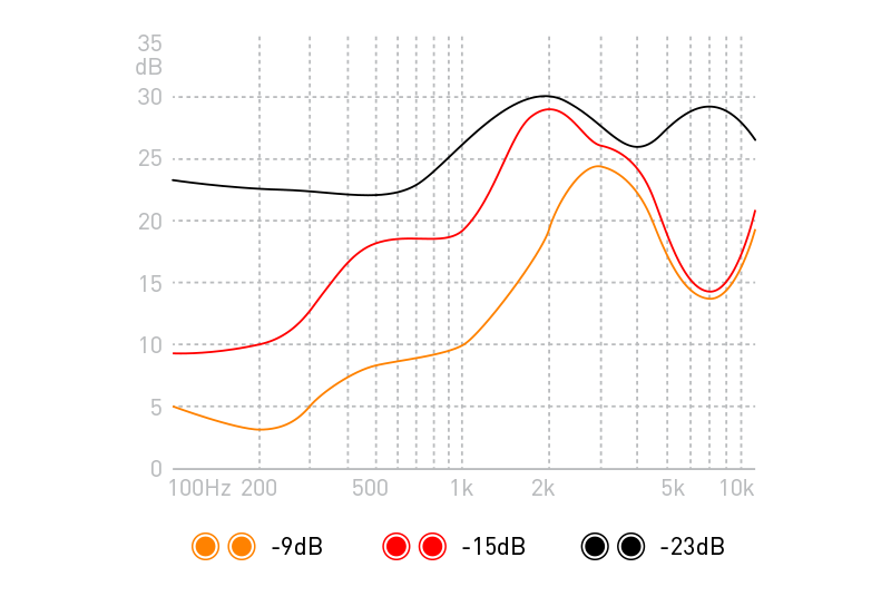 ADV. Eartune Live Musician's Ear Plugs Noise Attenuation Graph