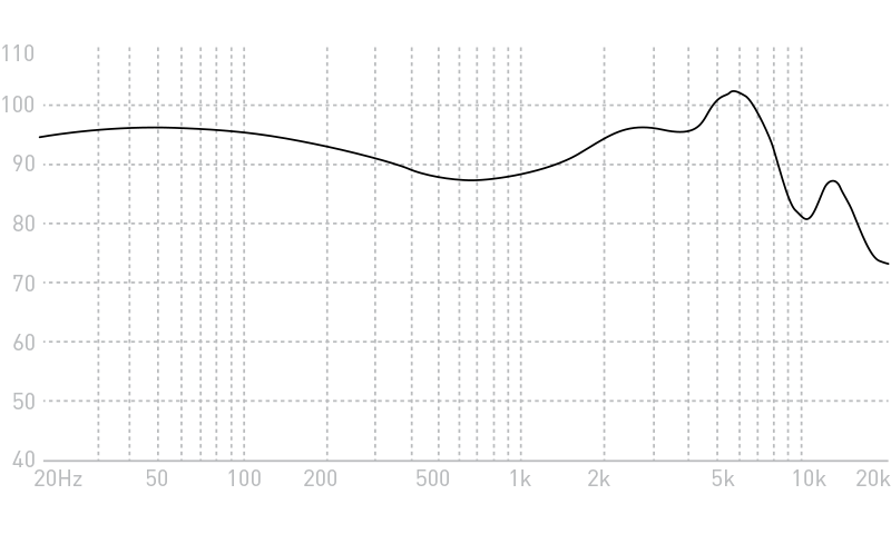 Advanced Evo X Earphones Frequency Response