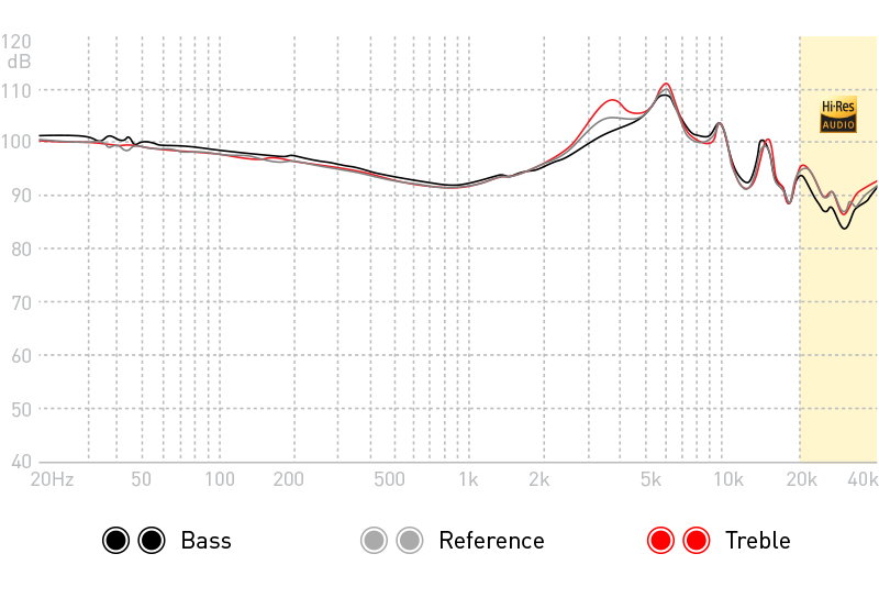 Advanced Sound GT3 Earphones FR Frequency Response Graph