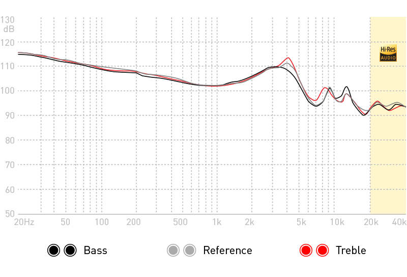 ADVANCED GT3 Superbass Frequency Response Graph FR